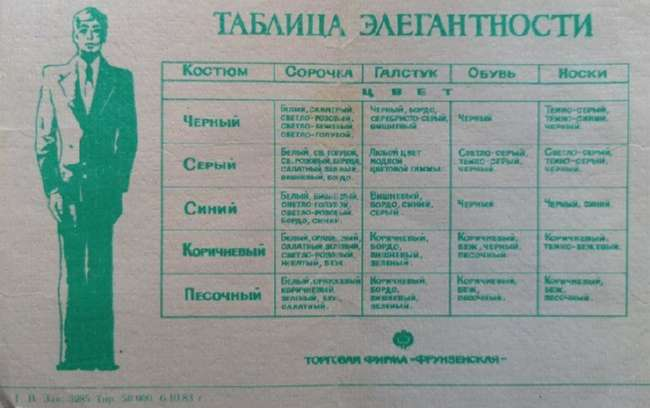 Таблица элегантности, СССР, 1983 год (2 фото)