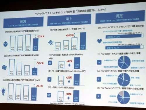 Компания Microsoft Japan сократила рабочий день до «четырёхдневки» и зафиксировала увеличение производительности труда на 40% (2 фото)